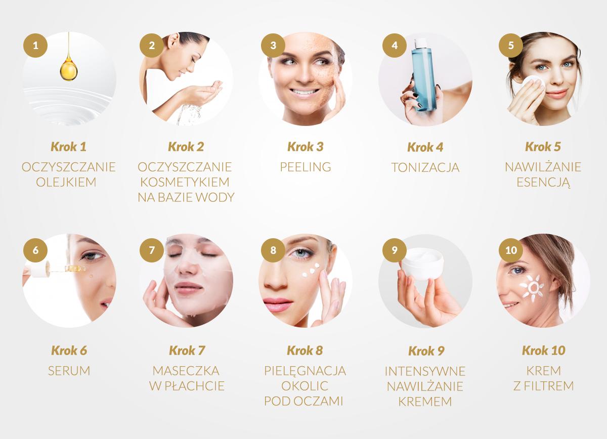 infografika koreańska pielęgnacja twarzy